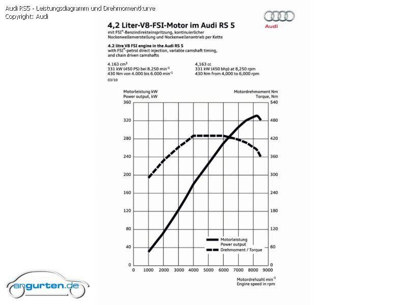 Foto Audi Rs5 Leistungsdiagramm Und Drehmomentkurve