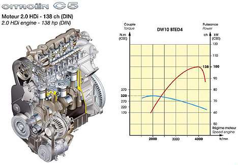Foto Bild Citroen C5 2 0 Hdi Motor Mit 138 Ps