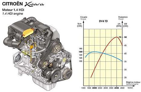 Citroen Xsara on Ford 5 8 Engine Diagram