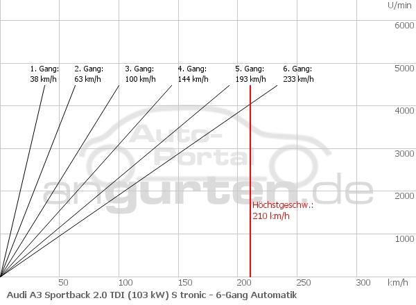 Audi A3 Sportback 2 0 Tdi  103 Kw  S Tronic  Technische