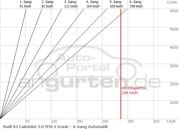 Audi A3 Cabriolet 2 0 Tfsi S Tronic  Technische Daten  Abmessungen Verbrauch  Ps  Kw  Preis