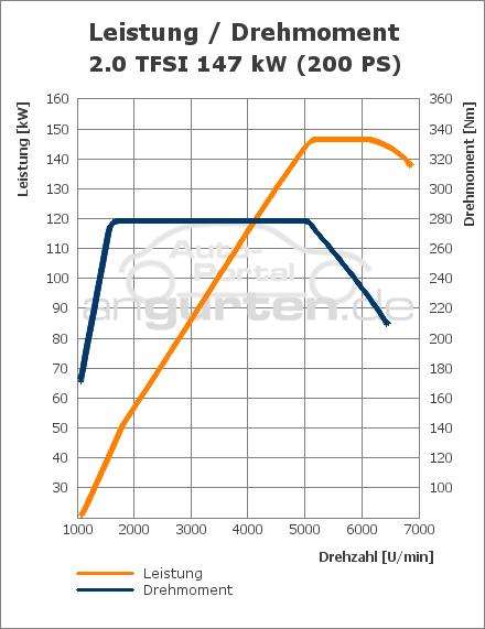 Audi A3 Sportback 2 0 Tfsi Quattro  Technische Daten  Abmessungen Verbrauch  Ps  Kw  Preis