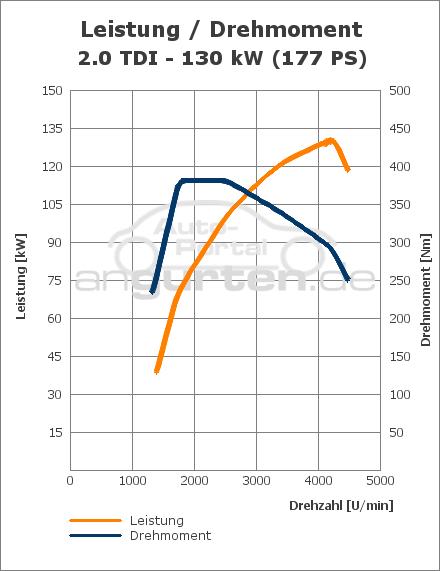 Audi A4 2 0 Tdi  177 Ps   Technische Daten  Abmessungen Verbrauch  Ps  Kw  Preis  Drehmoment