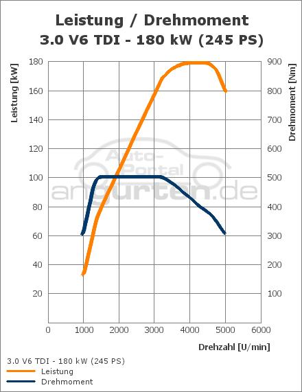 Audi A4 3 0 Tdi Quattro 245 Ps Technische Daten
