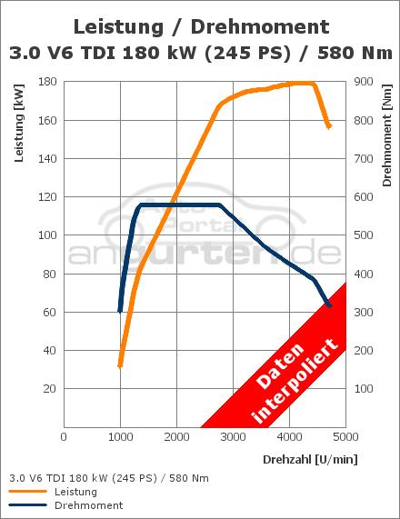 Audi Q5 3 0 Tdi Quattro 245 Ps S Tronic Technische