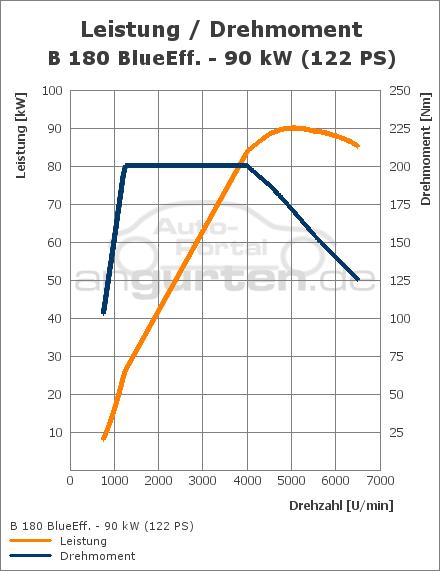 mercedes-benz b-klasse b 180 (122 ps): technische daten, abmessungen