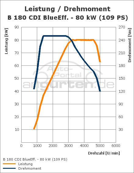 mercedes-benz b-klasse b 180 cdi (109 ps): technische daten