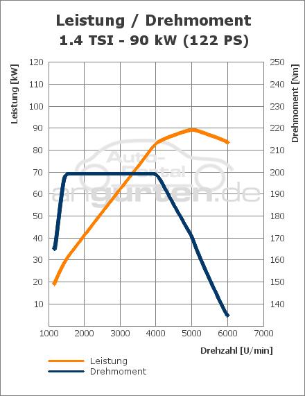 Vw Golf Plus 14 Tsi 122 Ps Technische Daten Abmessungen