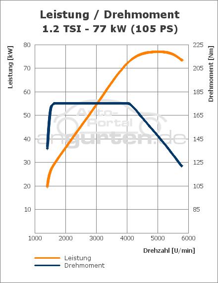 VW Golf VI 1.2 TSI (77 kW): Technische Daten, Abmessungen Verbrauch ...