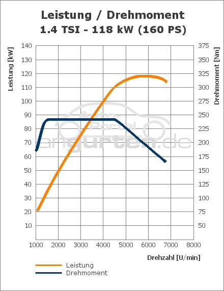 vw golf vi 1.4 tsi (118 kw): technische daten, abmessungen verbrauch