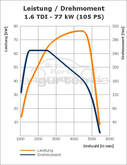 Vw Golf Vi 1 6 Tdi  77 Kw   Technische Daten  Abmessungen Verbrauch  Ps  Kw  Preis  Drehmoment