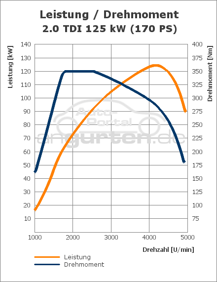 vw scirocco 2.0 tdi (125 kw): technische daten, abmessungen