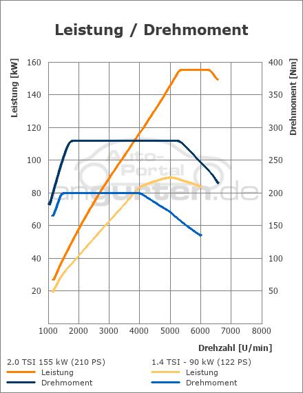 vw scirocco 2.0 tsi (155 kw) autom.: technische daten, abmessungen