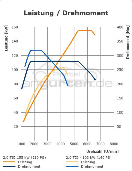 vw scirocco 2.0 tsi (155 kw): technische daten, abmessungen