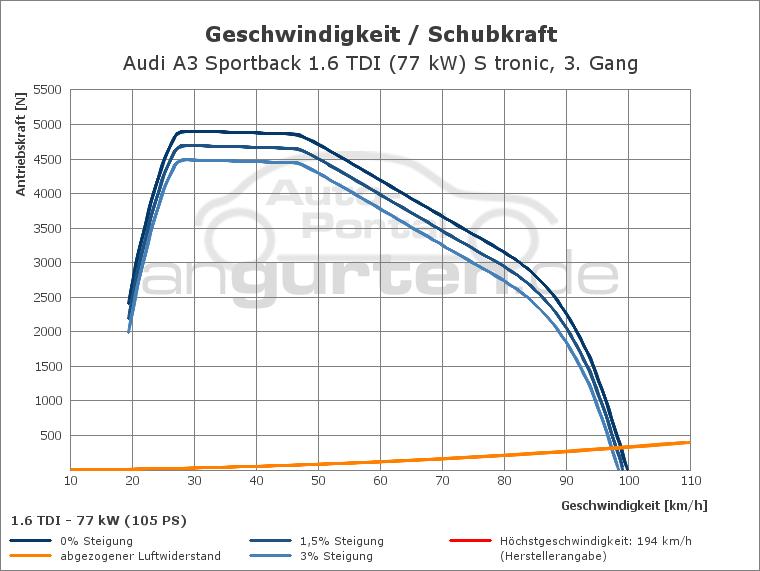 Audi A3 Sportback 1 6 Tdi  77 Kw  S Tronic  Technische