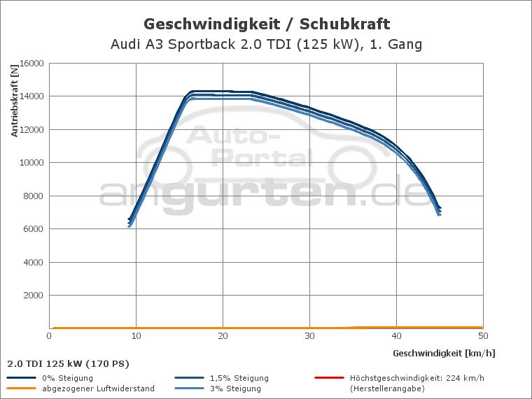 Audi A3 Sportback 2 0 Tdi  125 Kw   Technische Daten